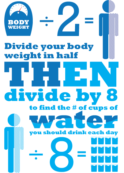 daily-water-consumption chart
