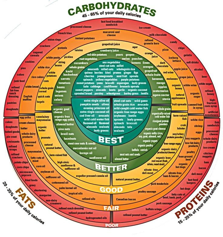 Macronutrient-Chart round